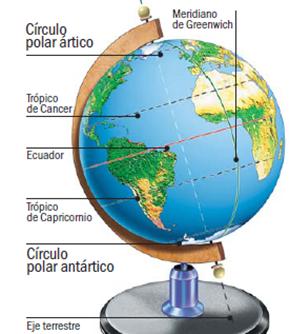 globo terraqueo y sus partes