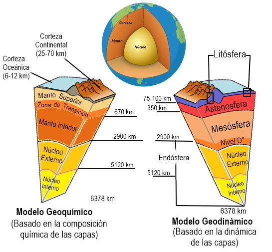 Capas y Estructura Interna y Externa de la Tierra